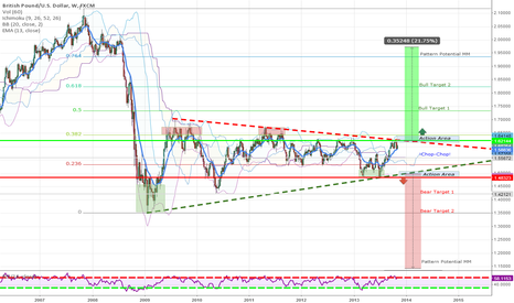 GBPUSD: Weekly Perspective- Cable in Chop Mode since 2009