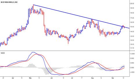 BANKINDIA: Bank India