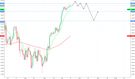 GER30: DAX - PRICE ACTION GUESSTIMATE
