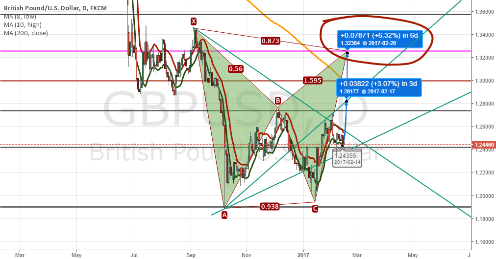 GPBUSD: Superb enter point in my opinion (HIGHEST RISK TRADE!!!)