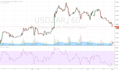 USDZAR: buy USD-ZAR forex oversold