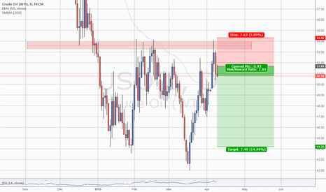 USOIL: #USOIL: SHORT the top and reach the bottom