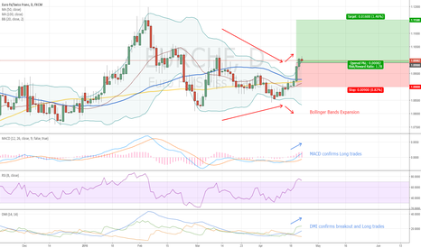 EURCHF: How to trade Bollinger Bands Expansion