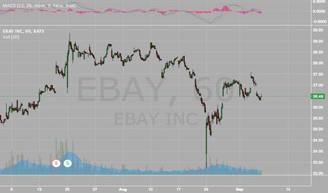 EBAY: Short EBAY