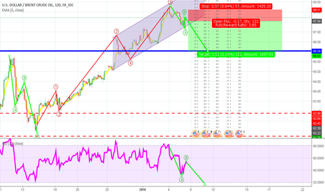USDBRO: Brent short swing play