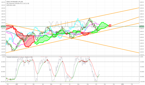 XAUUSD: Gold riding Ichi trend line nicely in upward moving channel