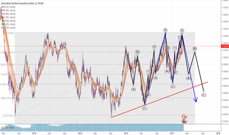 AUDCAD: Wave 3 within A correction. Short.