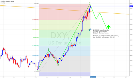 DXY: DXY Daily Long Play