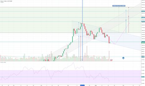 BTCUSD: This should become clear in the short term if its wrong