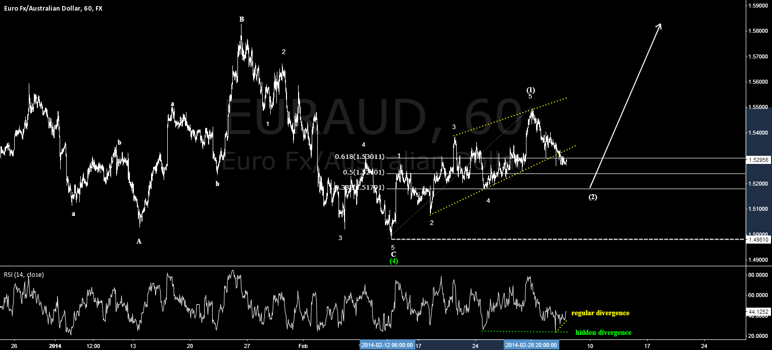 Double divergence hinting at more upside