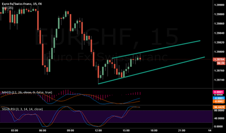 EURCHF: HEHE - SPOTTED SOMETHING ON EUR/CHF