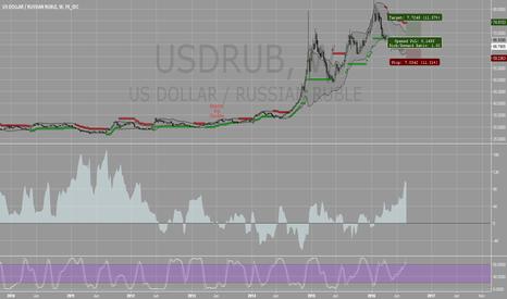 USDRUB: USDRUB COT related divergence