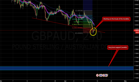 GBPAUD: Trendline break on GBP/AUD SHORT