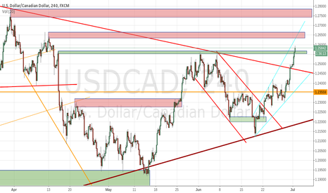 USDCAD: USDCAD could go both ways