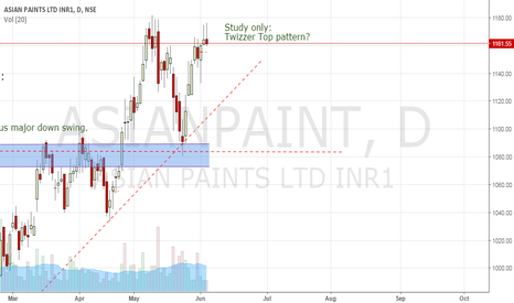 ASIANPAINT: Study only: Candle pattern at DT?