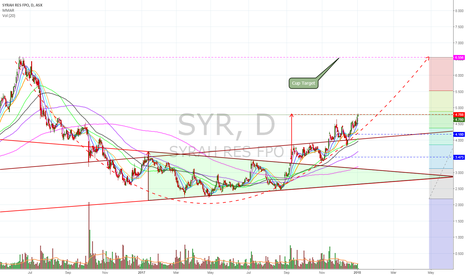 SYR: $SYR Hit Symmetrical Triangle Target within Cup