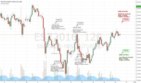 ESZ2016: ESZ2016 - Trading Levels for 20th Oct 2016