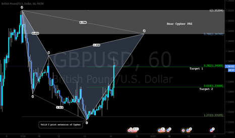GBPUSD: Pattern Based Trade setup - Sell Cypher