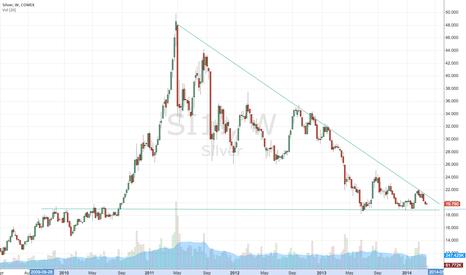 SI1!: Silver Descending Triangle