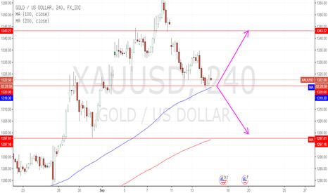XAUUSD: Gold: 1320 menjadi support penting