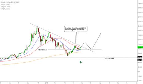 BTCUSD: BTC/USD - Breakout Buy Opportunity