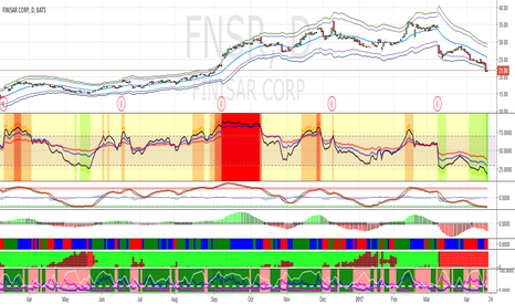 FNSR: Buy FNSR around $20 for short-term bounce.