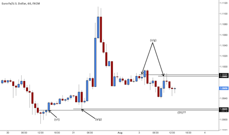 EURUSD: Just another chart for reference