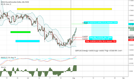 GBPCAD: GBPCAD Update New TP@ 1.67268
