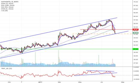 BID: BID - Upward channel breakdown short from $47.83 to $37.33