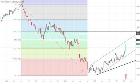 GBPUSD: Is GBP looks Going to 1.4550 in Near-term ?