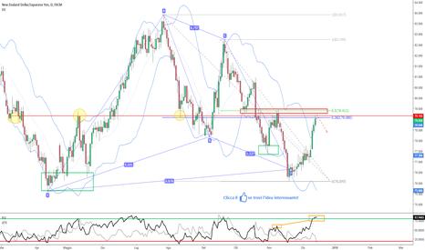 NZDJPY: NZD/JPY - Area interessante per uno Short pro-trend 📉