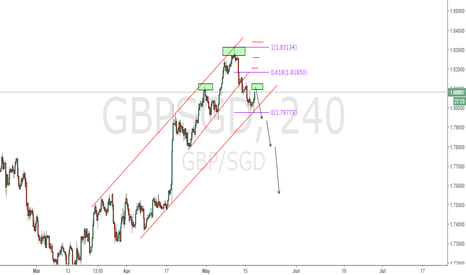 GBPSGD: GBPSGD short with Libra pattern