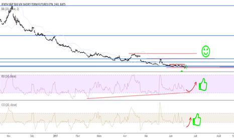 VXX: VXX changement de tendance .. opportunité à long terme à l'achat
