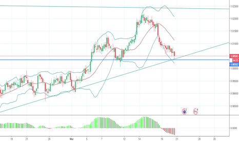 AUDCAD: AUDCAD buy Trade, going long