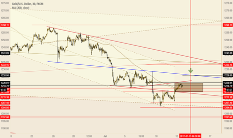 XAUUSD: waiting for Fed Chair Yellen Testifies