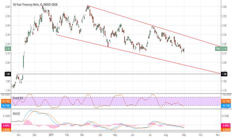 TNX: 10y Treasury close the gap?