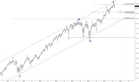 SPX: S&P 500 - Long Term (Weekly) - Wave count