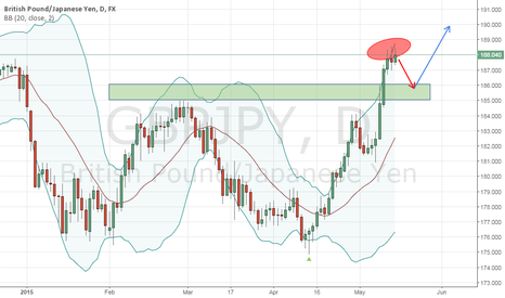 GBPJPY: GBPJPY needs some rest badly