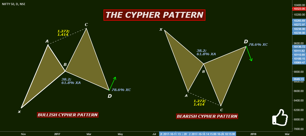 THE CYPHER PATTERN