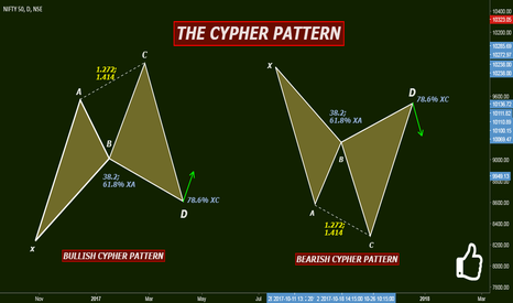 NIFTY: THE CYPHER PATTERN