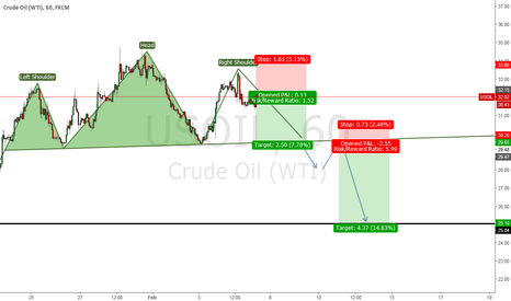USOIL: Oil right shoulder and breakout