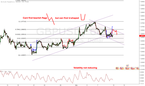 GBPUSD: $GBPUSD Can't find bearish flags