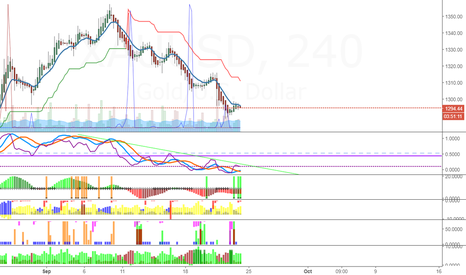 XAUUSD: expecting a upswing in gold