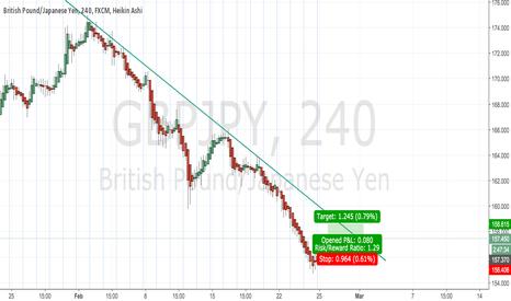 GBPJPY: GBP/JPY long