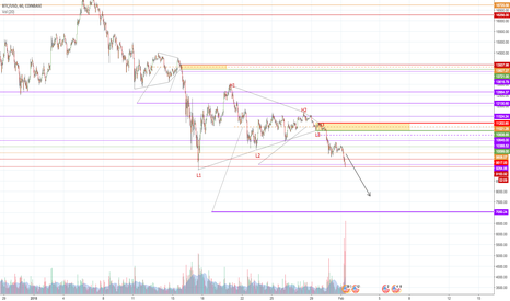 BTCUSD: BTC Correction is not over!! $7k target...