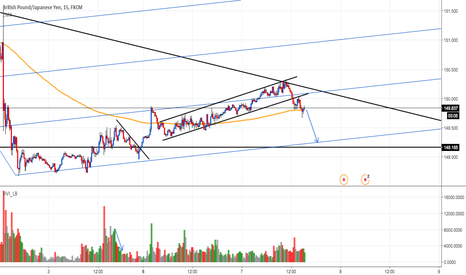 GBPJPY: GBP/JPY short for 50 pips