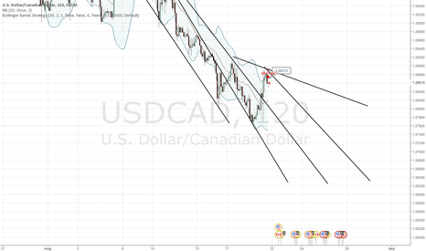 USDCAD: comment your thought