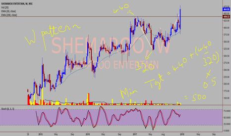 SHEMAROO: SHEMAROO - Bullish pattern