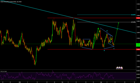 GBPNZD: GBPNZD still in consolidation.