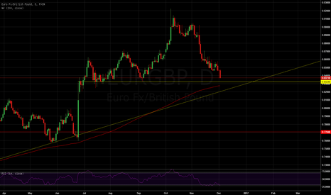 EURGBP: Big area of support  #forex #forexsignals